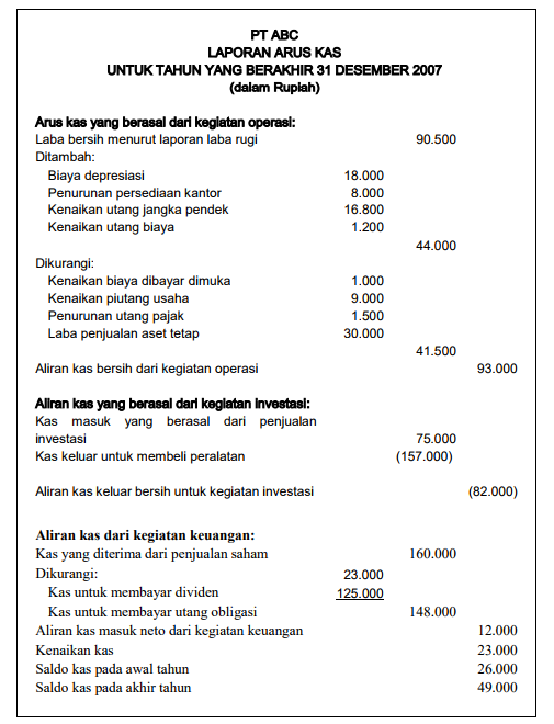 laporan arus kas indirect method